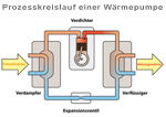 Wärmekreis einer Wärmepumpe (klein)