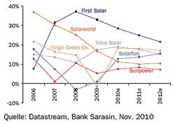 Sinkende Gewinnmargen Solarunternehmen