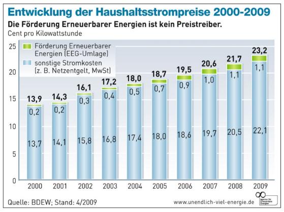 Vergleich Entwicklung der Strompreise, mit der Entwicklung der EEG-Umlage. Ergebnis: Die erneuerbaren Energien sind keine Preistreiber!