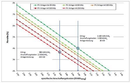 Das Verhältnis zwischen Anschaffungskosten und Stromertrag ist bei gleichen Annahmen (Rahmenbedingungen, Standort etc.)  also entscheidend für die Rendite. In der Abbildung unten sind diese Zusammenhänge, in einem Diagramm, für typische Anlagenleistungen dargestellt.