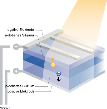 PV Technik - photoelektrische Effekt